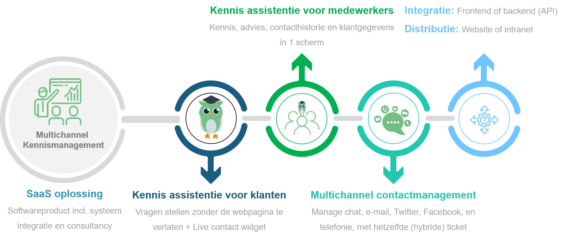 Multichannel kennismanagement